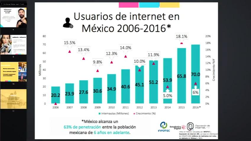 """Grafica de """"Usuarios de Internet en México 2006-2016"""""""