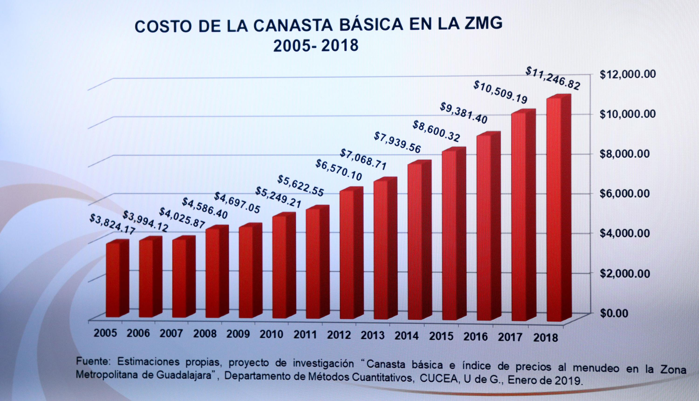 Grafica que muestra el incremento de los precios de la canasta básica desde el 2005 al 2018