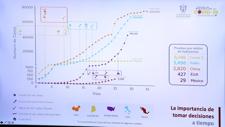El modelo predictivo de contagio en México creado por la Sala de Situación en Salud para atender la pandemia por coronavirus (Covid-19) del CUCS