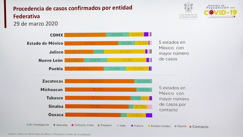 Graficas proyecciones de posibles casos de contagio del coronavirus (Covid-19)
